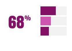 68% degli utenti utilizza il proprio smartphone per cercare informazioni in merito ai prodotti